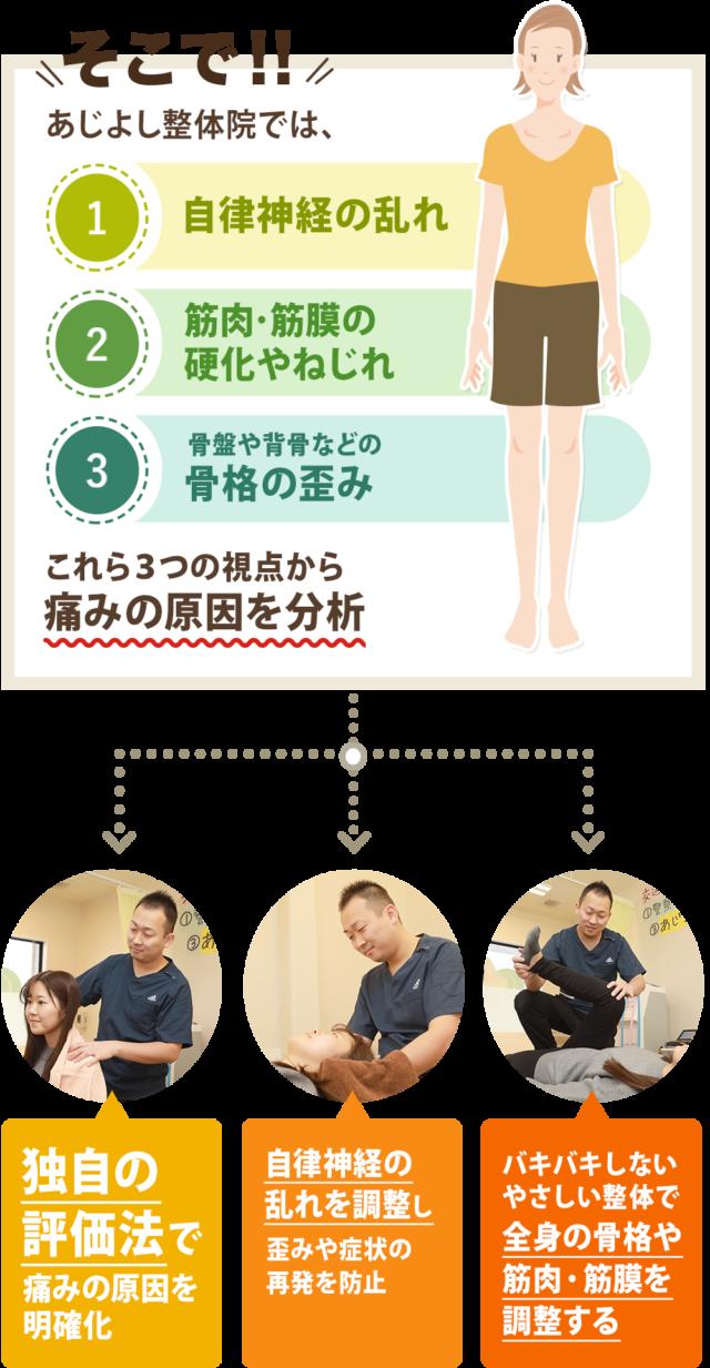 あじよし整体院の症状への対応方法